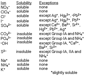 Ionic Equilibrium Connect With Chemistry World